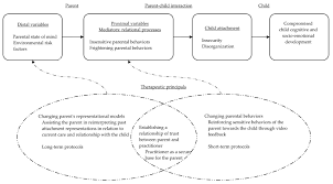 attachment theory in the assessment and promotion of parental