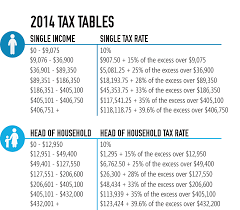 Federal Tax Table For 2014 2005 Tax Tables Taxable Income 86 000 95 000