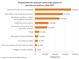 bureau social community and social service occupations in 2011 the economics