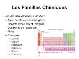 les halogenes unité 1 les atomes les éléments et les composés chapitre 2