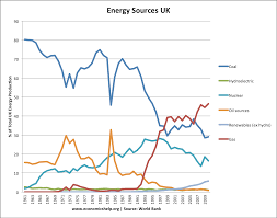 the decline of the uk coal industry economics help