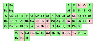 radioactive elements on the periodic table information about methods of analysis in the ngs
