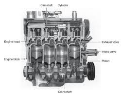 4 cylinder engine cutaway diagram of a four cylinder gasoline engine more in http