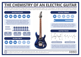 compound interest the chemistry of an electric guitar