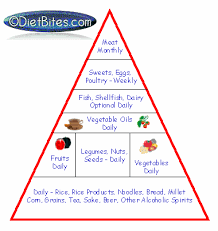 asian food pyramid u0026 picture of food pyramid