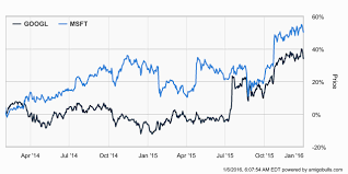 microsoft stock microsoft stock nasdaq msft is an attractive bet for tech investors