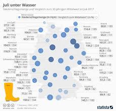 Das Wetter In Bad Oeynhausen So Beeinflusst Das Wetter Unser Wohlbefinden Gesundheit Neue