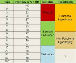 1 Rep Bench Calculator Minimalist Training For Mass Gains Best 3 Day Plan For 3 Times