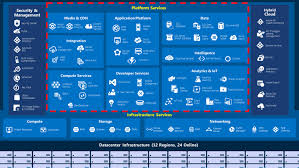 Azure Overview by