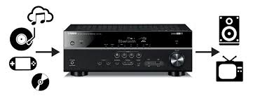 Home Theater Best Rated Home Theater Systems Home Theater Systems - how to choose the best surround sound receiver