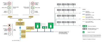 unit equipment emergency lighting central battery system specialists of emergency lighting