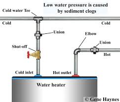 Kitchen Faucet Low Pressure Low Water Pressure In Kitchen Mixer Tap Low Water Pressure
