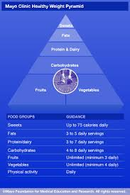 mayo clinic help desk healthy weight pyramid healthy weight clinic and lost weight