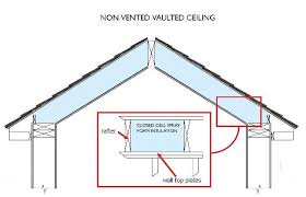 Insulating Vaulted Ceilings by Ice Dams Every Home Inspectionsevery Home Inspections