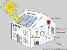 sunlink solar energy llc gainesville fl