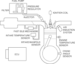 yamaha fuel management system wiring diagram yamaha free wiring