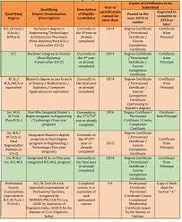 pattern of gate exam exam pattern of gate 2014 books prep