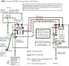 sub panel bonding electrical diy chatroom home improvement forum