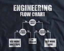 Audio Engineer Meme - sound engineer funny quotes engineer best of the funny meme