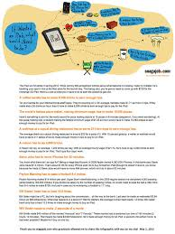 What Is An Infographic Resume Infographics Kathy Schrock U0027s Guide To Everything