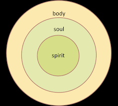 what is the difference between the soul and spirit of