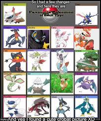 Favorite Pokemon Meme - favorite pokemon of each type imgflip