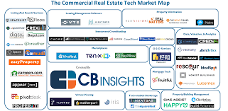 53 tech startups reshaping commercial real estate