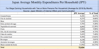 average cost of food cost of living in japan household survey blog