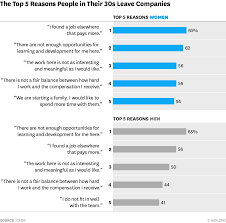 why so many thirtysomething are leaving your company
