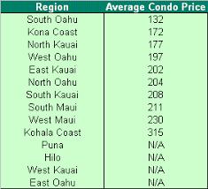 average table rental cost hawaii vacation rental statistics
