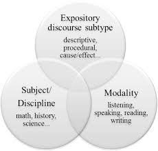 a tutorial on expository discourse structure development and