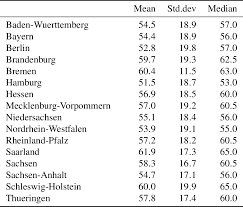martin elff generating tables of descriptive statistics with