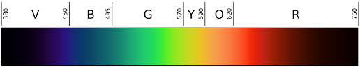 Blue Light Wavelength Blue Light What Is It And What Can We Do About It U2013 Optometrist