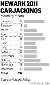 newark carjackings rise for 3rd straight year nj com