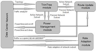 energies free full text adaptive trimtree green data center
