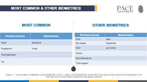 physical vs behavioral biometrics focus of the study keystroke
