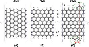 Zigzag Armchair Designing Coved Graphene Nanoribbons With Charge Carrier Mobility