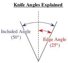 knife sharpening angles u2013 what does it all mean sharpen up