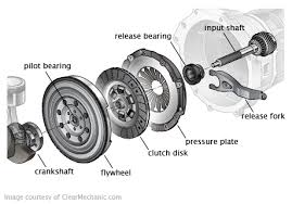 2003 toyota corolla clutch replacement toyota corolla clutch replacement cost estimate