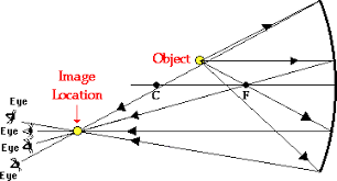 Physics Of Light Reflection Of Light And Image Formation