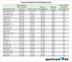 are los angeles millennials really able to afford homeownership