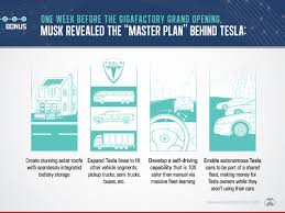 tesla owners manual these 9 slides put the new tesla gigafactory in perspective