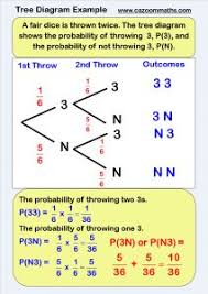 carroll diagram grade 4 math pinterest math math term and