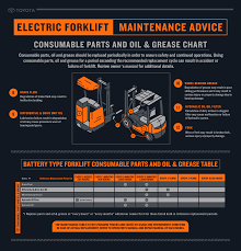 electric forklift consumable parts u0026 oil infographic toyota