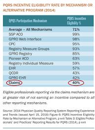pqrs registries registry reporting for pqrs