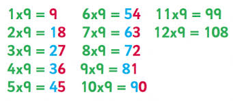 fun ways to learn your multiplication tables 6 8 and 9 times table tips advice and resources 6 8 9 times