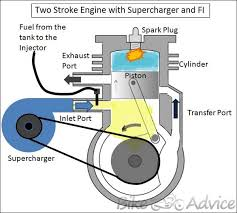 engine turbocharger diagram generator engine diagram wiring
