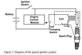 advances in ignition systems powerguru power electronics