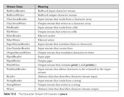 Unicode Character Table I O Basics Java Study Material Lecturing Notes Assignment