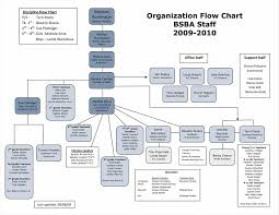 chart showing the typical hierarchy in hr department company flow
